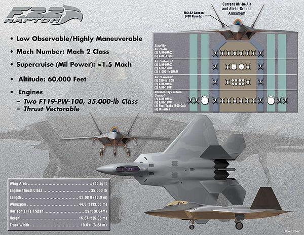 600px-F22_Raptor_info.jpg