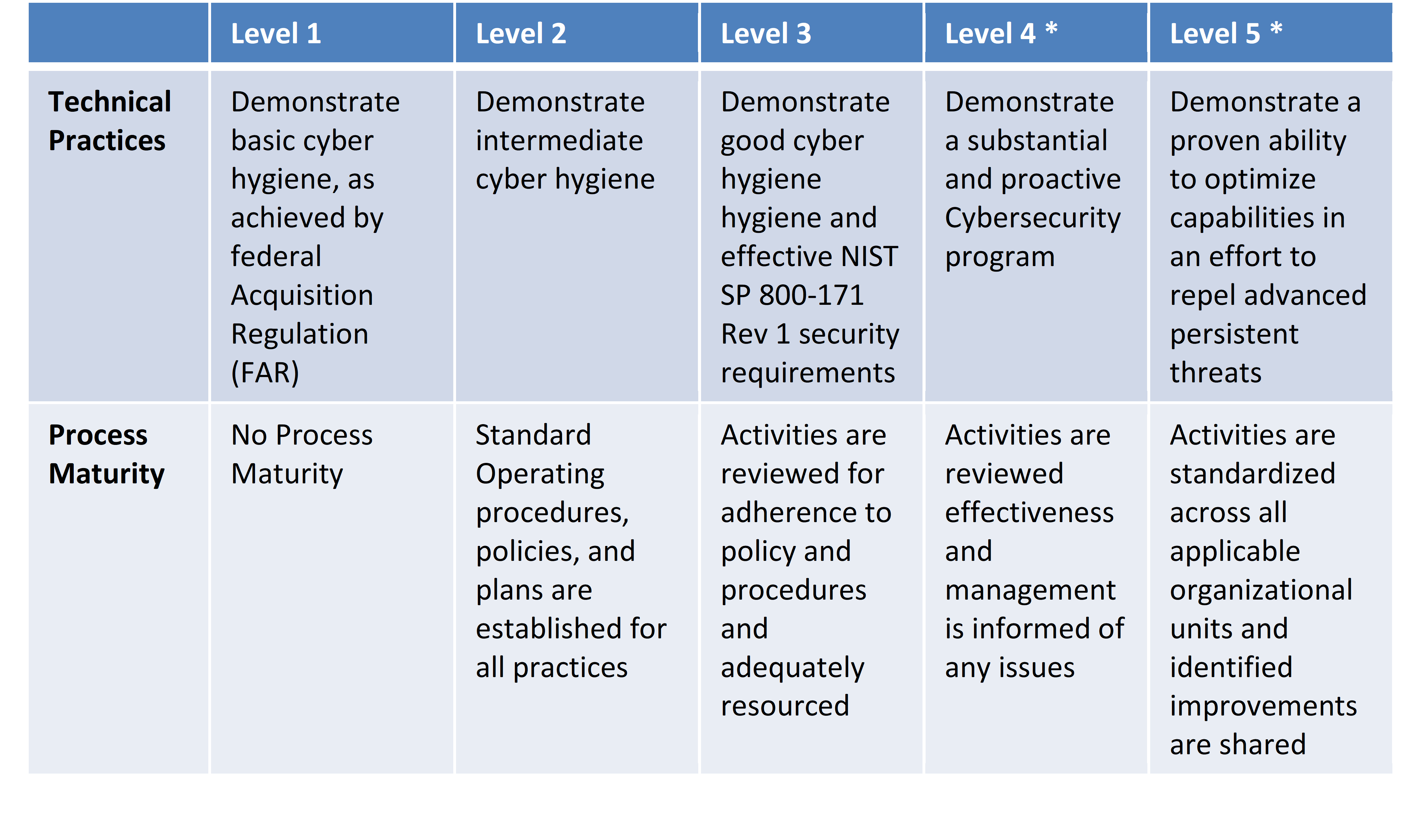 cybersecurity-framework-tiers.png