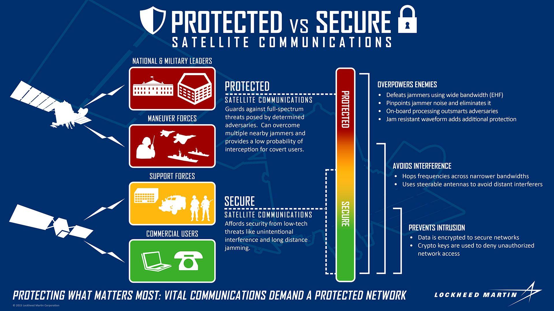 Protected-vs-Secure-Sat-Communication-infographic.jpg.pc-adaptive.1920.medium - Copy.jpeg
